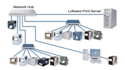 Loftware Print Server 10 Barcode Label Software